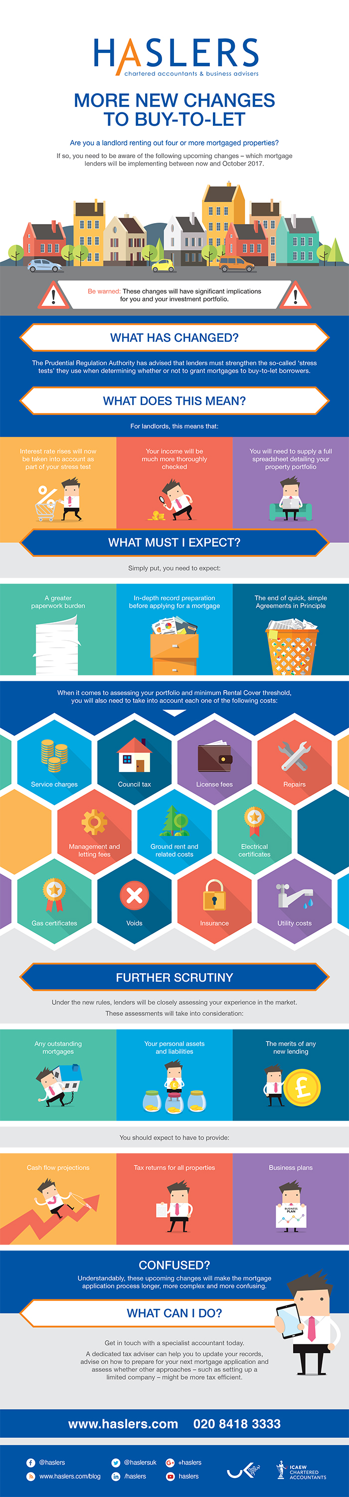 Haslers Buy-to-let Infographic